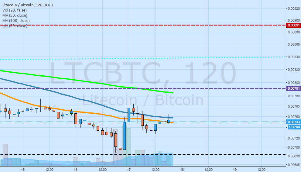 LTC/BTC