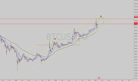 BTCUSD: BTCUSD Bitcoin Long