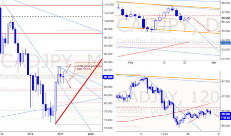 CADJPY: General View