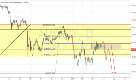 AUDJPY: AUD/JPY Daily Chart on a Weekly outlook