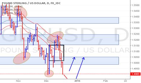 GBPUSD: GBP/USD Update (17/12/15)