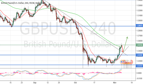 GBPUSD: Time to retrace