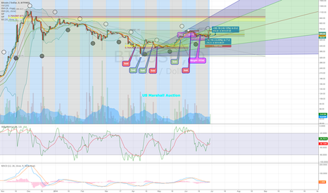BTCUSD: We have a clear shot to run up to 670-680