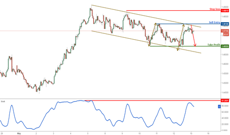 EURAUD: EURAUD on strong resistance, time to start selling