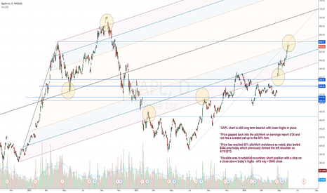 AAPL: Possible contrary short set up for AAPL