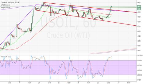 USOIL: oil semanal