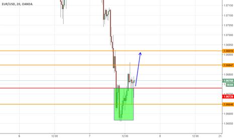 EURUSD: EURUSD inversione con target 1,0690