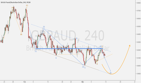 GBPAUD: GBPAUD - Five waves within an channel idea.