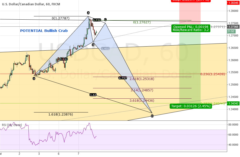 USDCAD: Further Thoughts and Possible TOTALLY USELESS Crab!