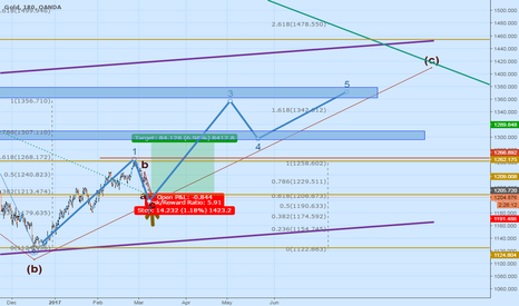 XAUUSD: Elliot suggesting gold is still Long for Immediate Target 1362