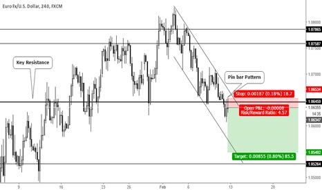 EURUSD: Pin bar Pattern trend continuation