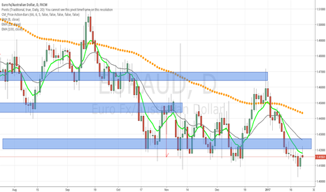 EURAUD: EUR/AUD testing resistance area, watch for a pullback opportunit