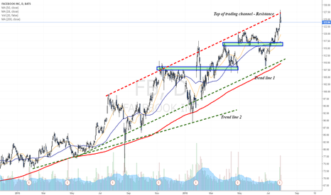 FB: Earnings sent FB to test trading channel's resistance zone