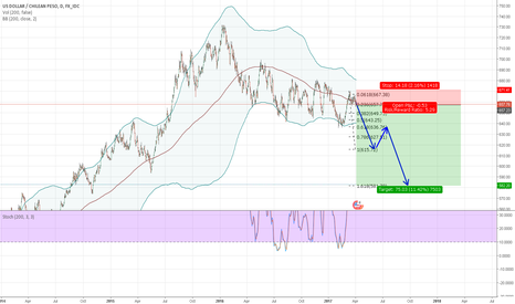 USDCLP: Sell for 700 pip profit this year
