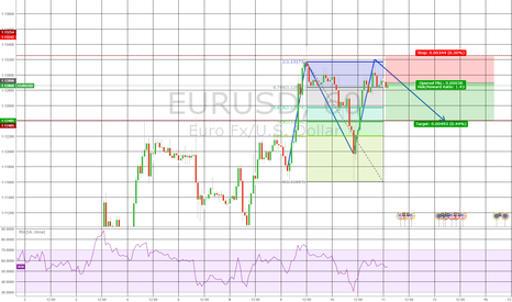 EURUSD: EURUSD double top retracement - short but sweet(?)
