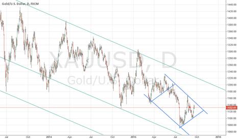 XAUUSD: Gold 1145 - 1110