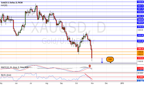 XAUUSD: The reasons why I short gold? (Part 2)
