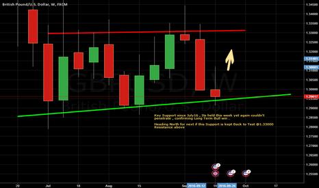 GBPUSD: Week ahead - Guppy Bullish