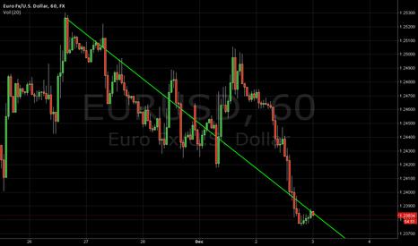 EURUSD: EURUSD Trend Chart