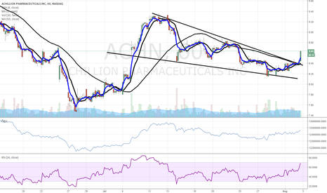 ACHN: $ACHN pop higher