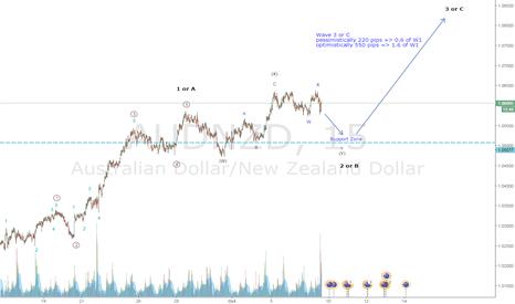 AUDNZD: Bullish Wave count on AUD/NZD