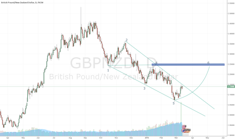 GBPNZD: GBPNZD Daily Long on WW