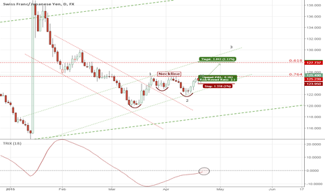 CHFJPY: CHFJPY : Nice buying opportunity