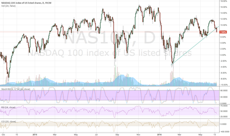 NAS100: Opened short positions against the Nasdaq