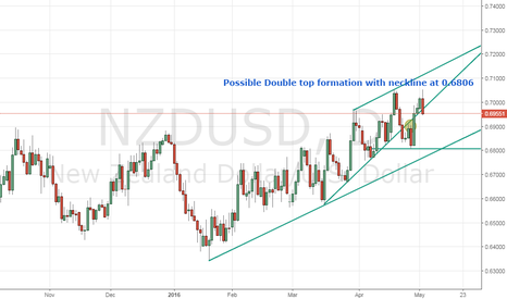 NZDUSD: Possible double top formation
