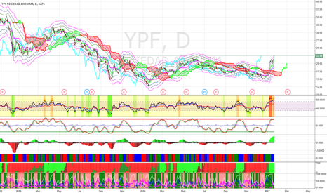 YPF: Short YPF at $24