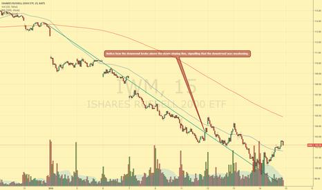 IWM: Market breaks meaningful downtrend line!