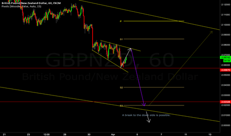 GBPNZD: GBPNZD SHORT POSITION LONG TERM