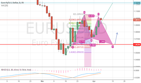 EURUSD: EURUSD has a potential butterfly pattern