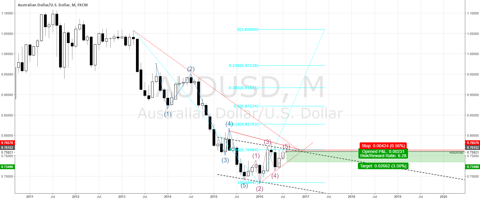 Monthly analysis of AUD/USD (SWING-TRADE)