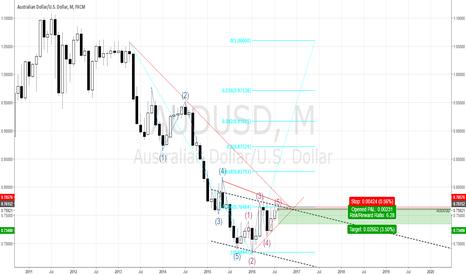 AUDUSD: Monthly analysis of AUD/USD (SWING-TRADE)