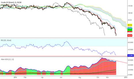 UKOIL: OIL Bear Market is weakening.