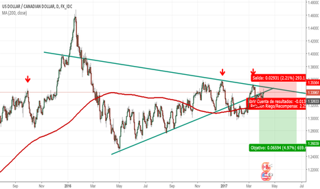 USDCAD: Sell Stop USDCAD