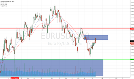 EURUSD: EURUSD SHORT, CAN WE STILL GET ON BOARD?