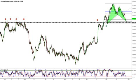 GBPAUD: GBPAUD - Bullish Bat Formation at Previous Structure