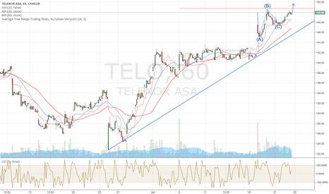 TEL: Go Long Once Resistance Breaks