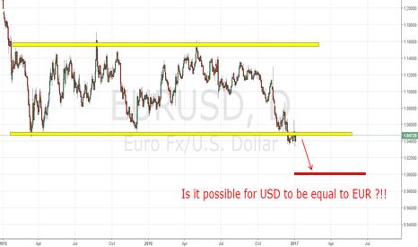 EURUSD: EURUSD short position!