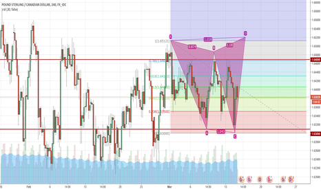 GBPCAD: One More test