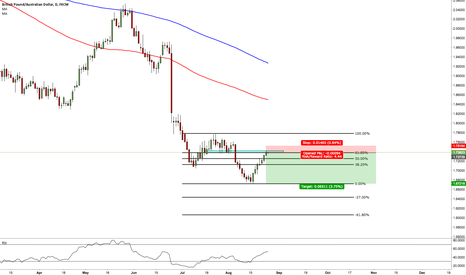 GBPAUD: GBP/AUD - PULLBACK INTO PREVIOUS STRUCTURE & 61.8 FIB LEVEL