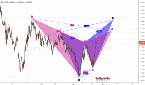 EURNZD: 2 potential setup EURNZD butterfly and gartly  4h