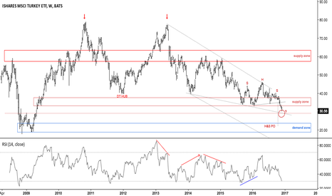 TUR: Turkey approaching confluence support