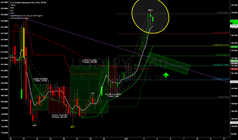 USDJPY: Looking for a Base to LONG From