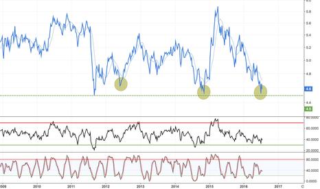 DAX/SPX: Long European / Short US Equities