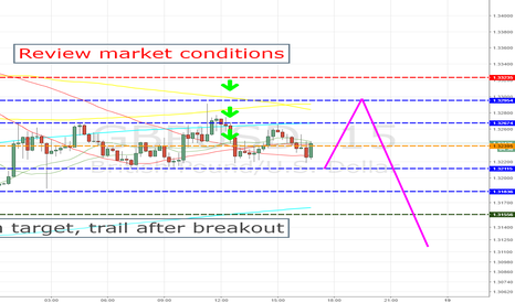 GBPUSD: GBPUSD possible scenario for now