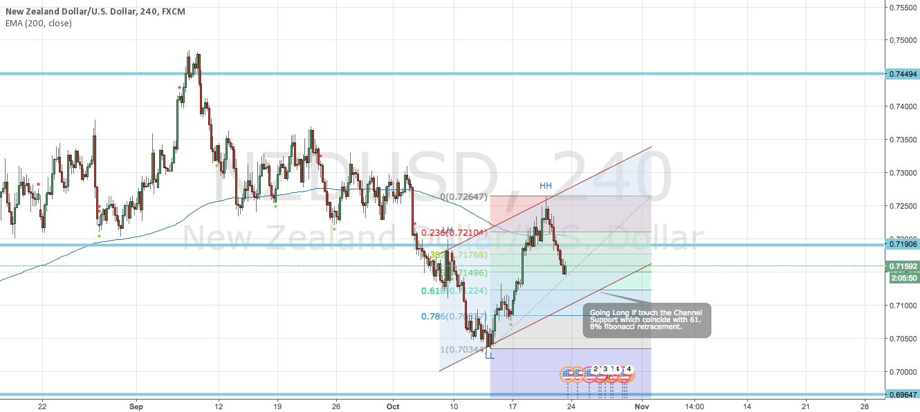 NZDUSD Long on Channel Support