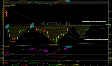 QCOM: Potential Bullish Head and Shoulders, Heading Down First